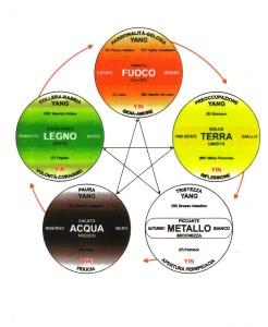 5+elementi